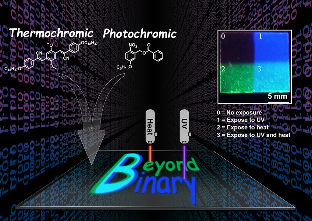 "Diagram shwoing heat and ultraviolet light applied to a dye-carrinying polymer sheet, can spell out the words ""Beyond Binary."" Where heat is applied, the letters at green; where ultraviolet is applied, the letters are ultramarine; and where both are applied, the letter ""B"" is cyan. Where neither is applied, the sheet remains clear."