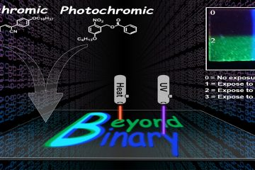 """Diagram shwoing heat and ultraviolet light applied to a dye-carrinying polymer sheet, can spell out the words """"Beyond Binary."""" Where heat is applied, the letters at green; where ultraviolet is applied, the letters are ultramarine; and where both are applied, the letter """"B"""" is cyan. Where neither is applied, the sheet remains clear."""