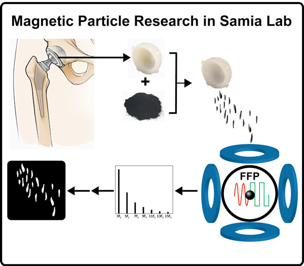 Magnetic Particle Research in Samia Lab