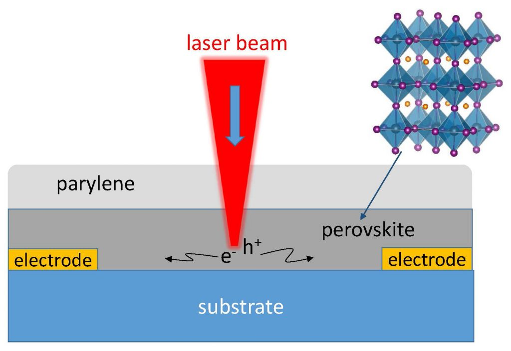 Schemaic showing laser beam focused on a layer of perovskite film, sending an electron to the left and a hole to the right.