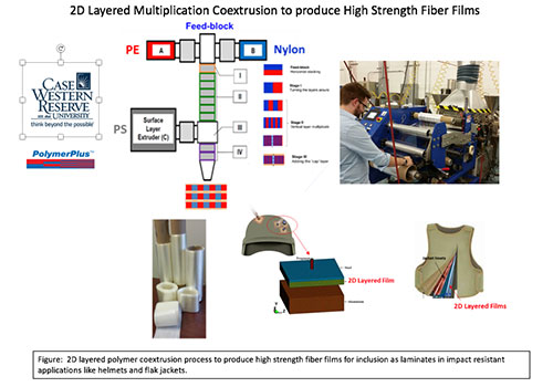an infographic showing how the polymer process works, showing a man at a machine with plastic film and images of layers of plastic being combined to make a stronger product